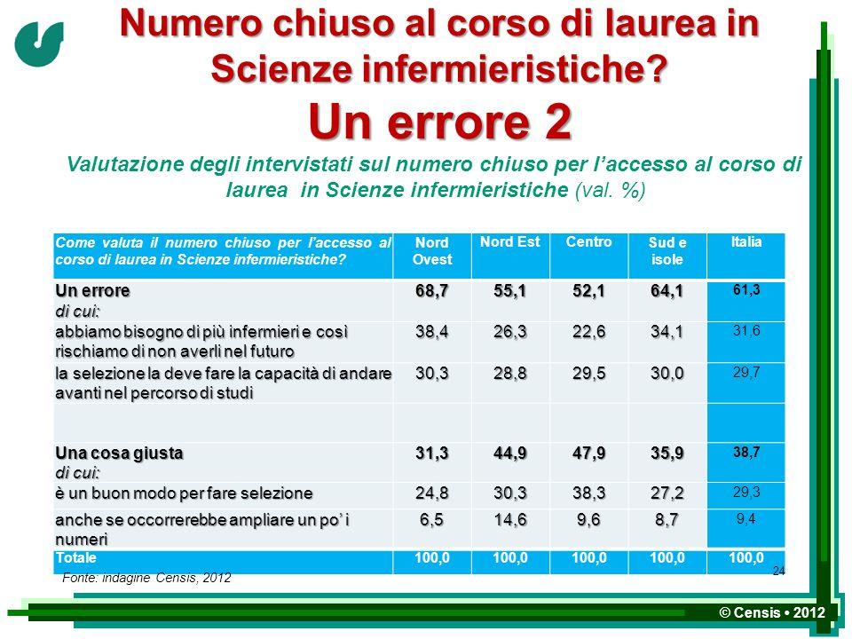 © Censis 2012 Come valuta il numero chiuso per laccesso al corso di laurea in Scienze infermieristiche? Nord Ovest Nord EstCentroSud e isole Italia Un