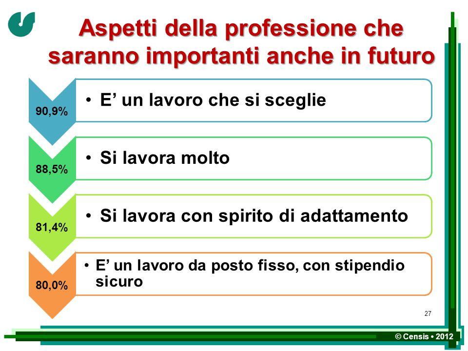 © Censis 2012 Aspetti della professione che saranno importanti anche in futuro 90,9% E un lavoro che si sceglie 88,5% Si lavora molto 81,4% Si lavora
