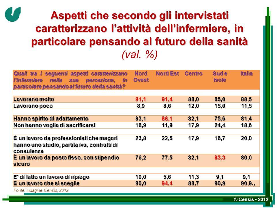 © Censis 2012 Aspetti che secondo gli intervistati caratterizzano lattività dellinfermiere, in particolare pensando al futuro della sanità Aspetti che