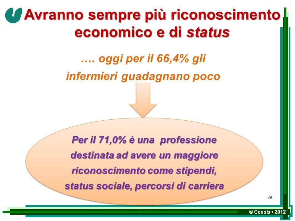© Censis 2012 Avranno sempre più riconoscimento economico e di status …. oggi per il 66,4% gli infermieri guadagnano poco Per il 71,0% è una professio