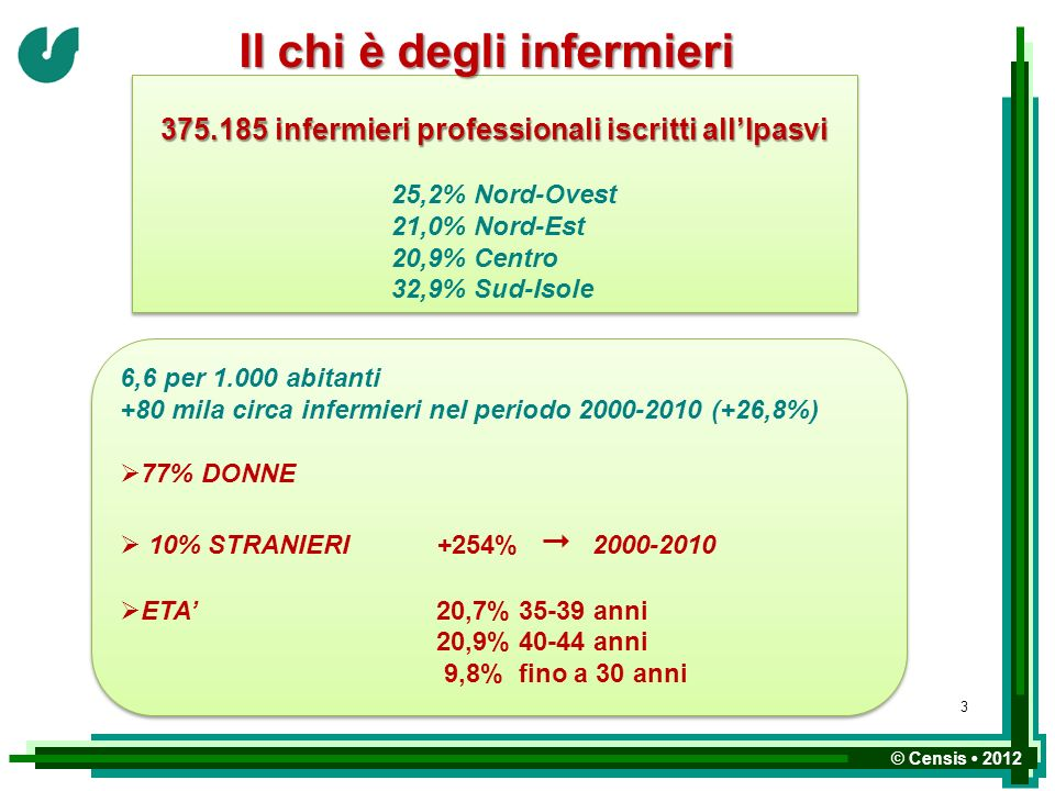 © Censis 2012 375.185 infermieri professionali iscritti allIpasvi 25,2% Nord-Ovest 21,0% Nord-Est 20,9% Centro 32,9% Sud-Isole 375.185 infermieri prof