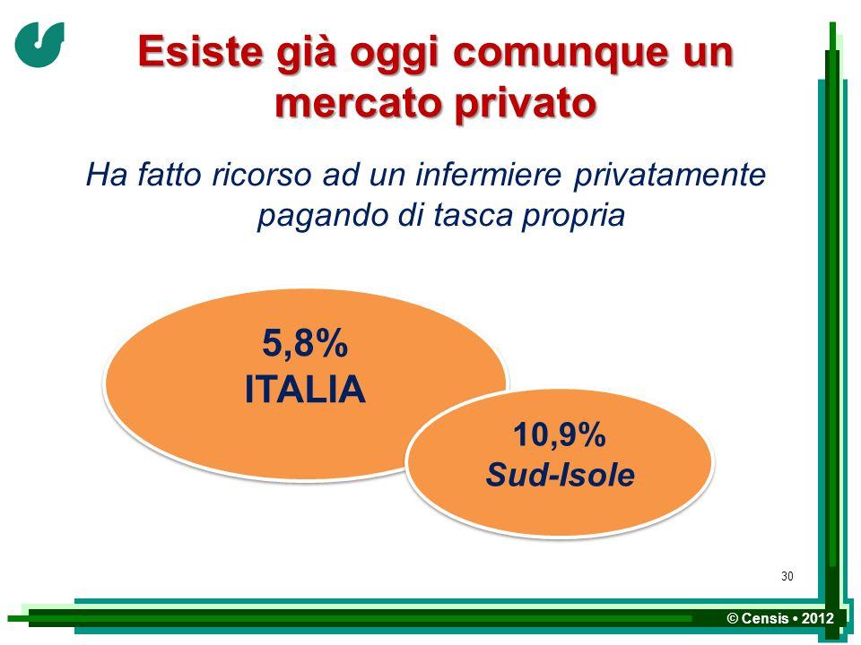© Censis 2012 Esiste già oggi comunque un mercato privato Ha fatto ricorso ad un infermiere privatamente pagando di tasca propria 5,8% ITALIA 5,8% ITA