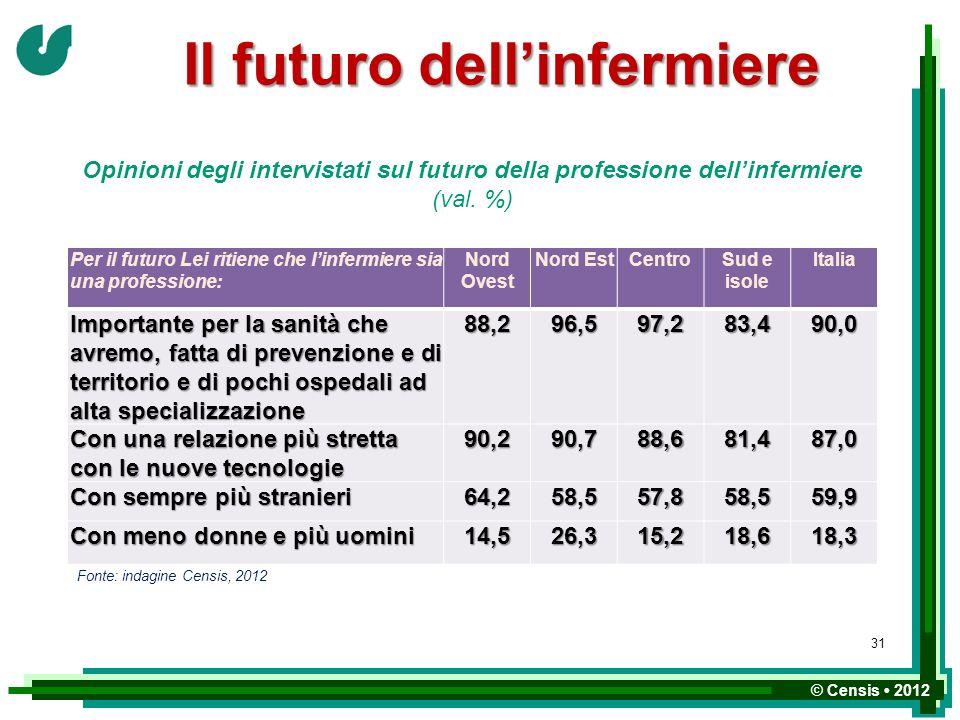 © Censis 2012 Il futuro dellinfermiere Opinioni degli intervistati sul futuro della professione dellinfermiere (val. %) Per il futuro Lei ritiene che