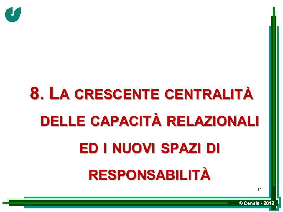 © Censis 2012 8. L A CRESCENTE CENTRALITÀ DELLE CAPACITÀ RELAZIONALI ED I NUOVI SPAZI DI RESPONSABILITÀ 32
