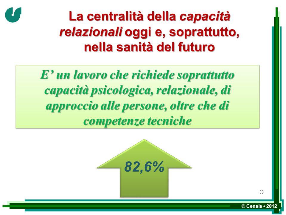 © Censis 2012 E un lavoro che richiede soprattutto capacità psicologica, relazionale, di approccio alle persone, oltre che di competenze tecniche 82,6