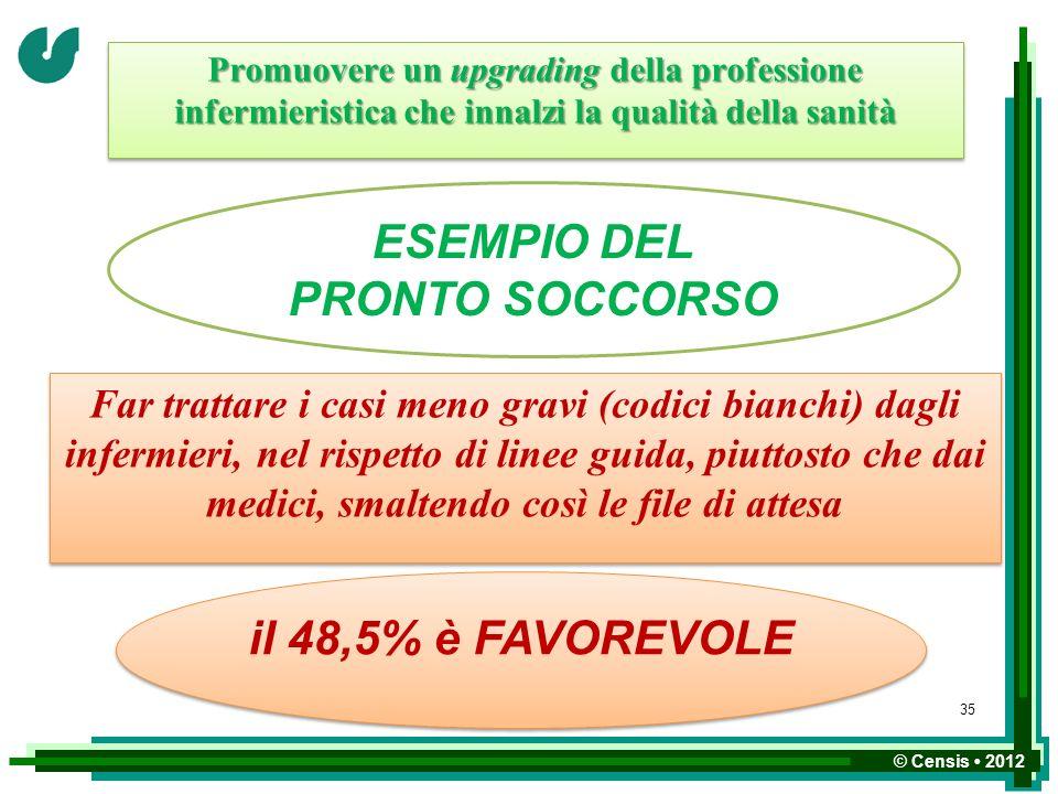 © Censis 2012 Promuovere un upgrading della professione infermieristica che innalzi la qualità della sanità ESEMPIO DEL PRONTO SOCCORSO Far trattare i