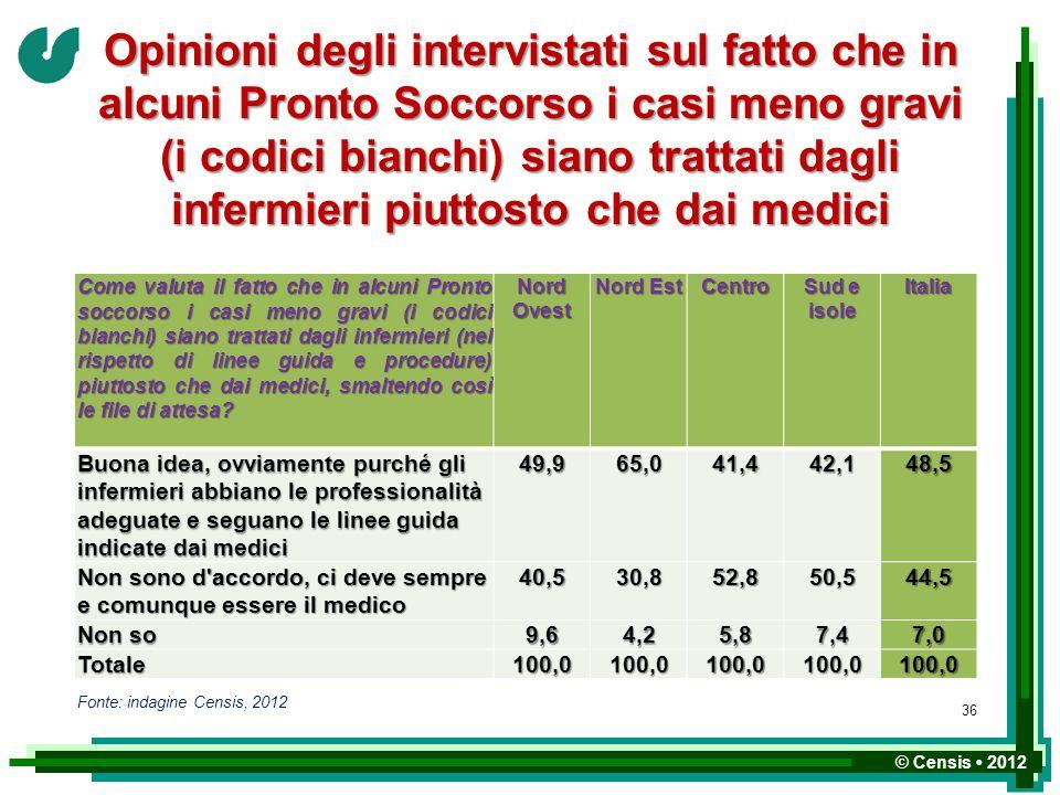© Censis 2012 Opinioni degli intervistati sul fatto che in alcuni Pronto Soccorso i casi meno gravi (i codici bianchi) siano trattati dagli infermieri