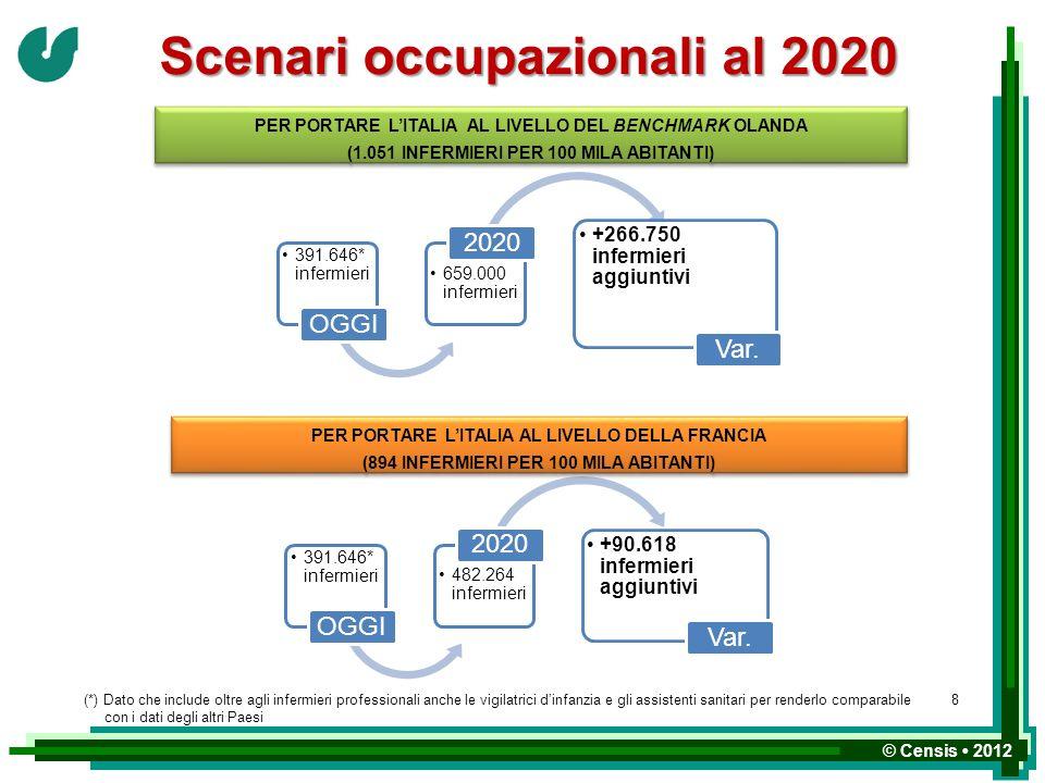 © Censis 2012 Scenari occupazionali al 2020 391.646* infermieri OGGI 659.000 infermieri 2020 +266.750 infermieri aggiuntivi Var. PER PORTARE LITALIA A