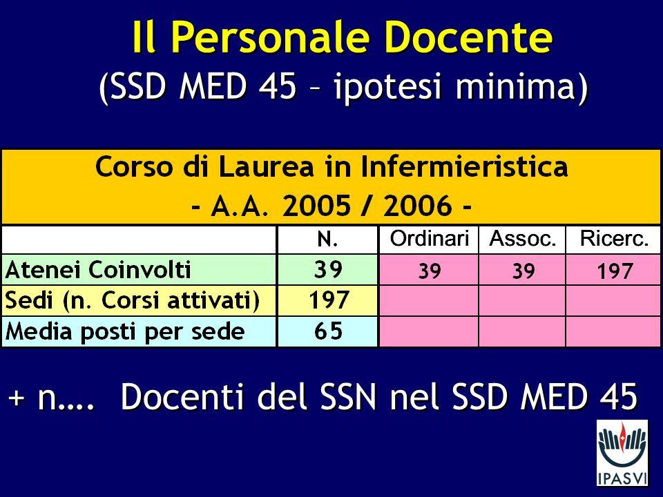 Il Personale Docente (SSD MED 45 – ipotesi minima) Il Personale Docente (SSD MED 45 – ipotesi minima) + n….