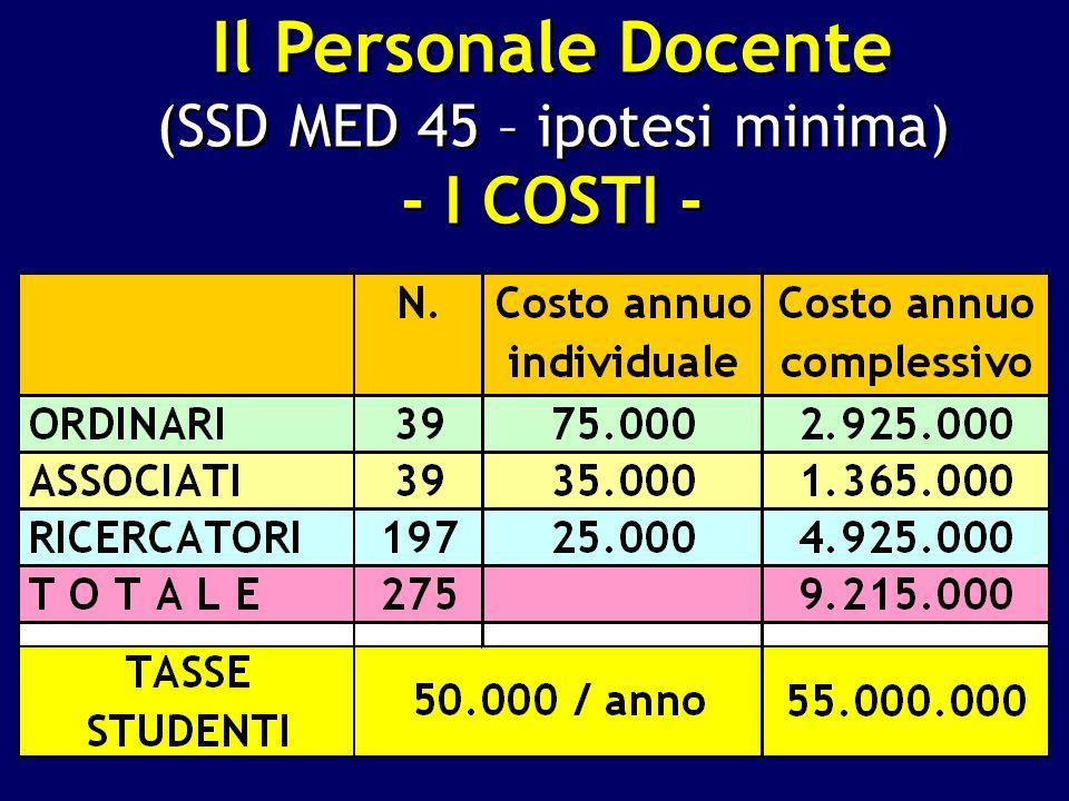 Il Personale Docente (SSD MED 45 – ipotesi minima) - I COSTI - Il Personale Docente (SSD MED 45 – ipotesi minima) - I COSTI -