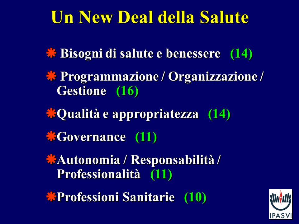 Un New Deal della Salute Bisogni di salute e benessere (14) Programmazione / Organizzazione / Gestione (16) Qualità e appropriatezza (14) Governance (11) Autonomia / Responsabilità / Professionalità (11) Professioni Sanitarie (10) Bisogni di salute e benessere (14) Programmazione / Organizzazione / Gestione (16) Qualità e appropriatezza (14) Governance (11) Autonomia / Responsabilità / Professionalità (11) Professioni Sanitarie (10)