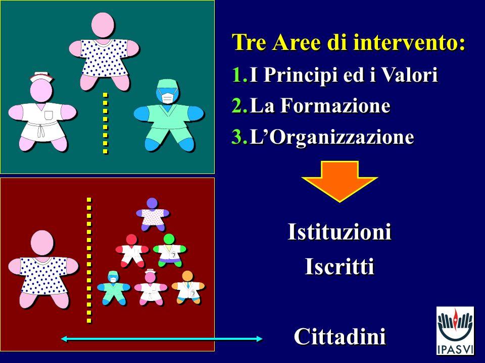 Tre Aree di intervento: 1.I Principi ed i Valori 2.La Formazione 3.LOrganizzazione Tre Aree di intervento: 1.I Principi ed i Valori 2.La Formazione 3.LOrganizzazione Istituzioni Iscritti Cittadini Istituzioni Iscritti Cittadini