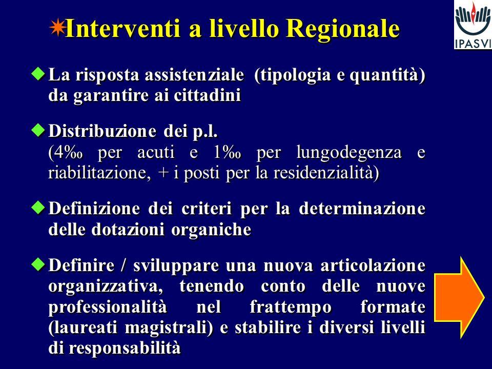 La risposta assistenziale (tipologia e quantità) da garantire ai cittadini Distribuzione dei p.l.