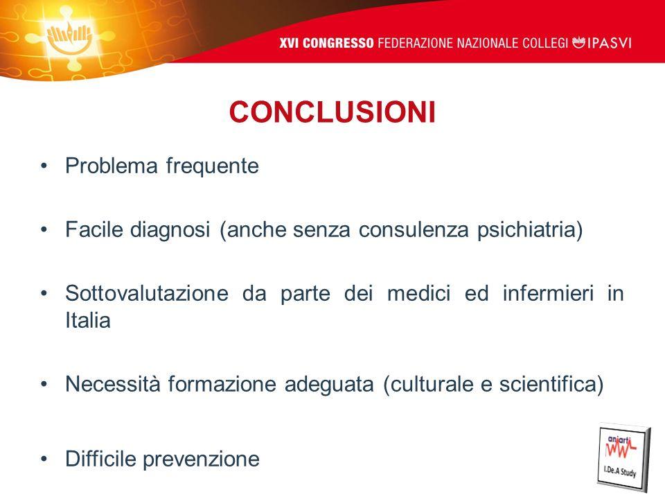 CONCLUSIONI Problema frequente Facile diagnosi (anche senza consulenza psichiatria) Sottovalutazione da parte dei medici ed infermieri in Italia Neces