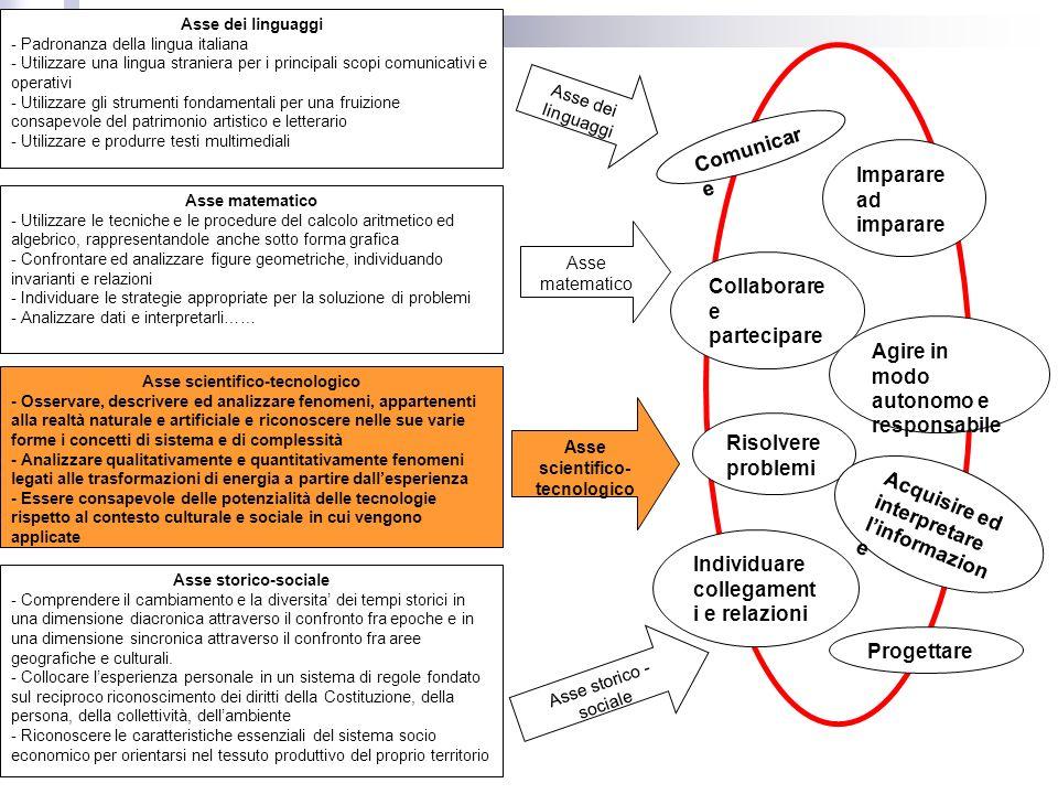 Risolvere problemi Asse dei linguaggi - Padronanza della lingua italiana - Utilizzare una lingua straniera per i principali scopi comunicativi e opera