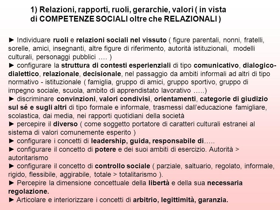 1) Relazioni, rapporti, ruoli, gerarchie, valori ( in vista di COMPETENZE SOCIALI oltre che RELAZIONALI ) Individuare ruoli e relazioni sociali nel vi