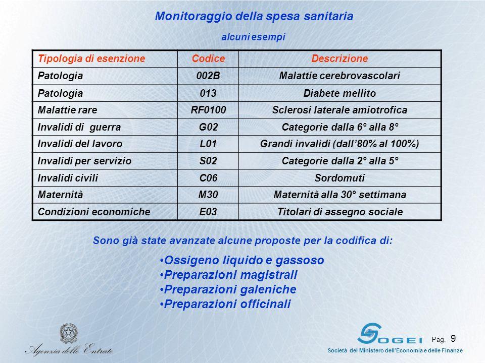 Società del Ministero dellEconomia e delle Finanze Pag. 9 Monitoraggio della spesa sanitaria Tipologia di esenzioneCodiceDescrizione Patologia002BMala