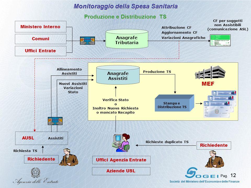 Pag.12 Società del Ministero dellEconomia e delle Finanze Pag.