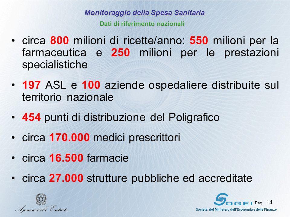 Pag. 14 Società del Ministero dellEconomia e delle Finanze Pag. 14 circa 800 milioni di ricette/anno: 550 milioni per la farmaceutica e 250 milioni pe