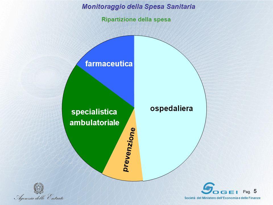 Pag. 5 Società del Ministero dellEconomia e delle Finanze Pag. 5 farmaceutica specialistica ambulatoriale prevenzione ospedaliera Monitoraggio della S