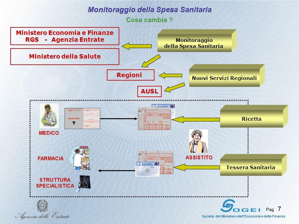 Pag. 7 Società del Ministero dellEconomia e delle Finanze Pag. 7 ASSISTITO MEDICO Ministero della Salute Regioni Regioni AUSL Monitoraggio della Spesa