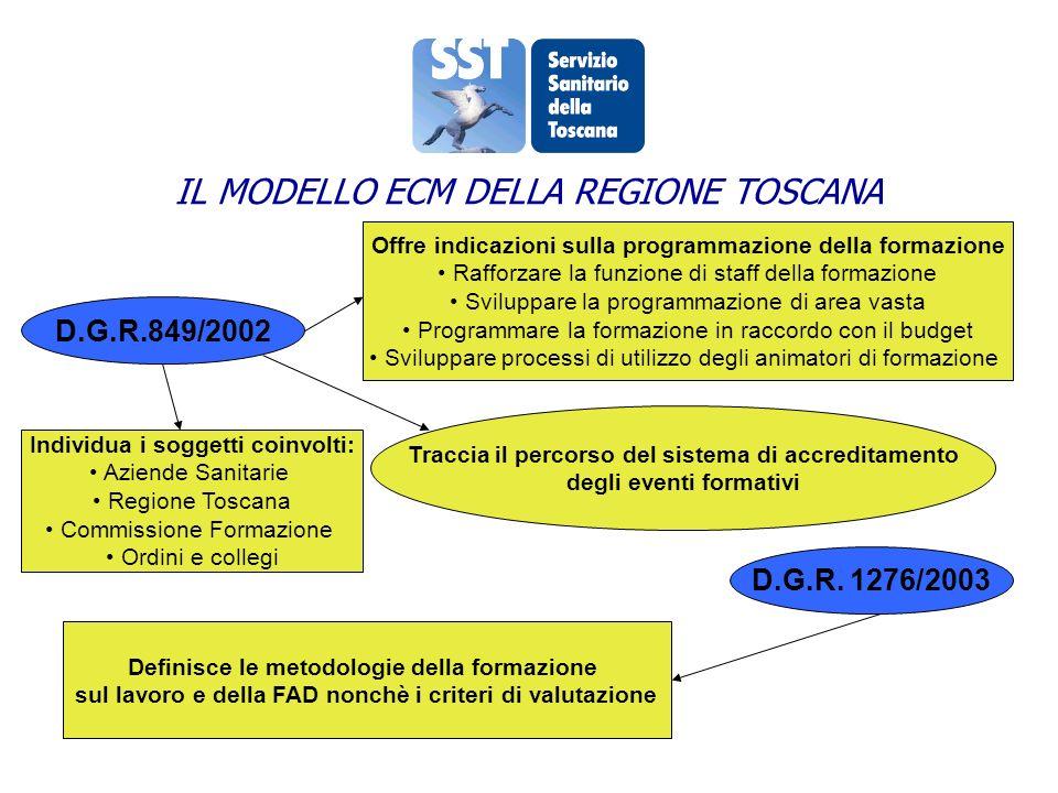 LA COMMISSIONE REGIONALE NELLA LRT 40/2005 FORMAZIONE DI BASE FORMAZIONE ECM FORMAZIONE MANAGERIALE COMMISSIONE FORMAZIONE COMMISSIONE FORMAZIONE LRT 40/2005 UN NUOVO PATTO PER LA FORMAZIONE
