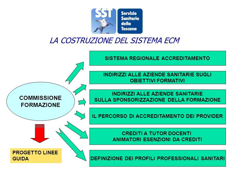 LA COSTRUZIONE DEL SISTEMA ECM COMMISSIONE FORMAZIONE SISTEMA REGIONALE ACCREDITAMENTO INDIRIZZI ALLE AZIENDE SANITARIE SUGLI OBIETTIVI FORMATIVI INDIRIZZI ALLE AZIENDE SANITARIE SULLA SPONSORIZZAZIONE DELLA FORMAZIONE IL PERCORSO DI ACCREDITAMENTO DEI PROVIDER PROGETTO LINEE GUIDA CREDITI A TUTOR DOCENTI ANIMATORI ESENZIONI DA CREDITI DEFINIZIONE DEI PROFILI PROFESSIONALI SANITARI