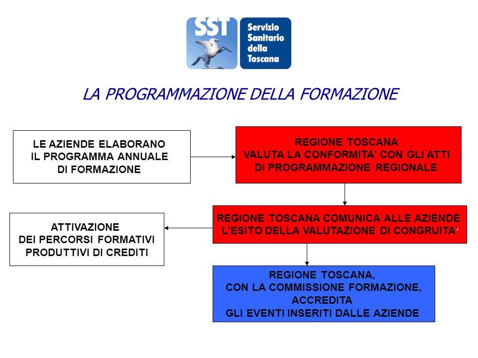 LE AZIENDE ELABORANO IL PROGRAMMA ANNUALE DI FORMAZIONE REGIONE TOSCANA VALUTA LA CONFORMITA CON GLI ATTI DI PROGRAMMAZIONE REGIONALE REGIONE TOSCANA COMUNICA ALLE AZIENDE LESITO DELLA VALUTAZIONE DI CONGRUITA ATTIVAZIONE DEI PERCORSI FORMATIVI PRODUTTIVI DI CREDITI REGIONE TOSCANA, CON LA COMMISSIONE FORMAZIONE, ACCREDITA GLI EVENTI INSERITI DALLE AZIENDE LA PROGRAMMAZIONE DELLA FORMAZIONE