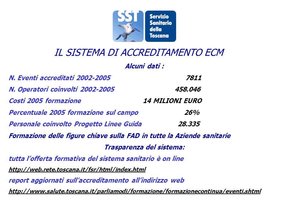 IL SISTEMA DI ACCREDITAMENTO ECM Alcuni dati : N. Eventi accreditati 2002-2005 7811 N.