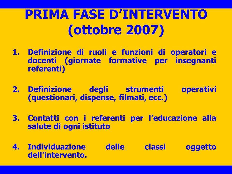 PRIMA FASE DINTERVENTO (ottobre 2007) 1.Definizione di ruoli e funzioni di operatori e docenti (giornate formative per insegnanti referenti) 2.Definiz