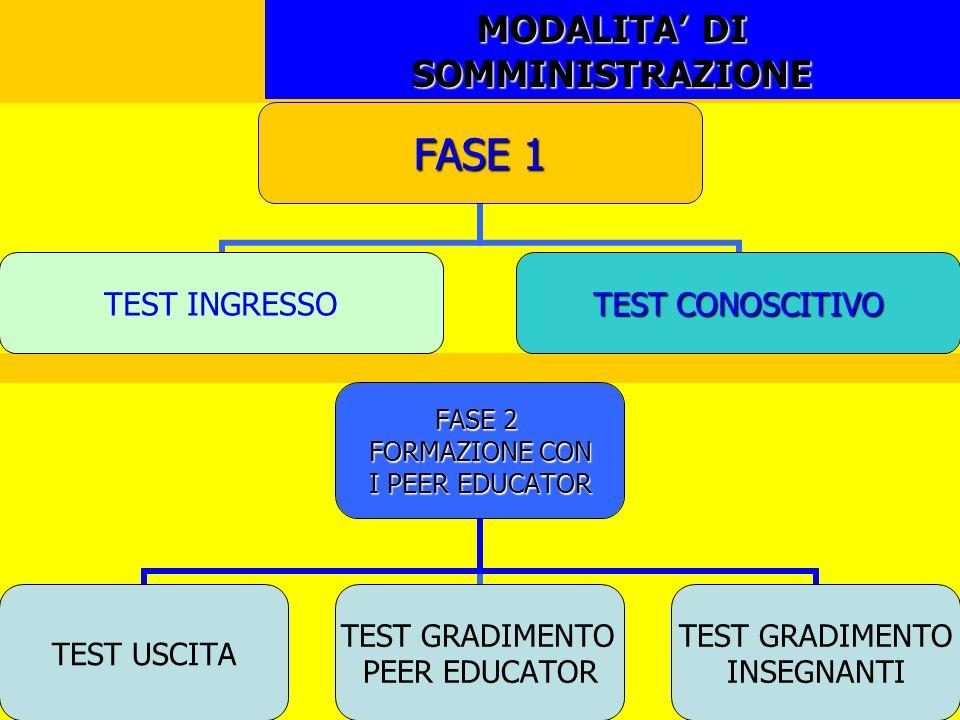 MODALITA DI SOMMINISTRAZIONE FASE 1 TEST INGRESSO TEST CONOSCITIVO FASE 2 FORMAZIONE CON I PEER EDUCATOR TEST USCITA TEST GRADIMENTO PEER EDUCATOR TES