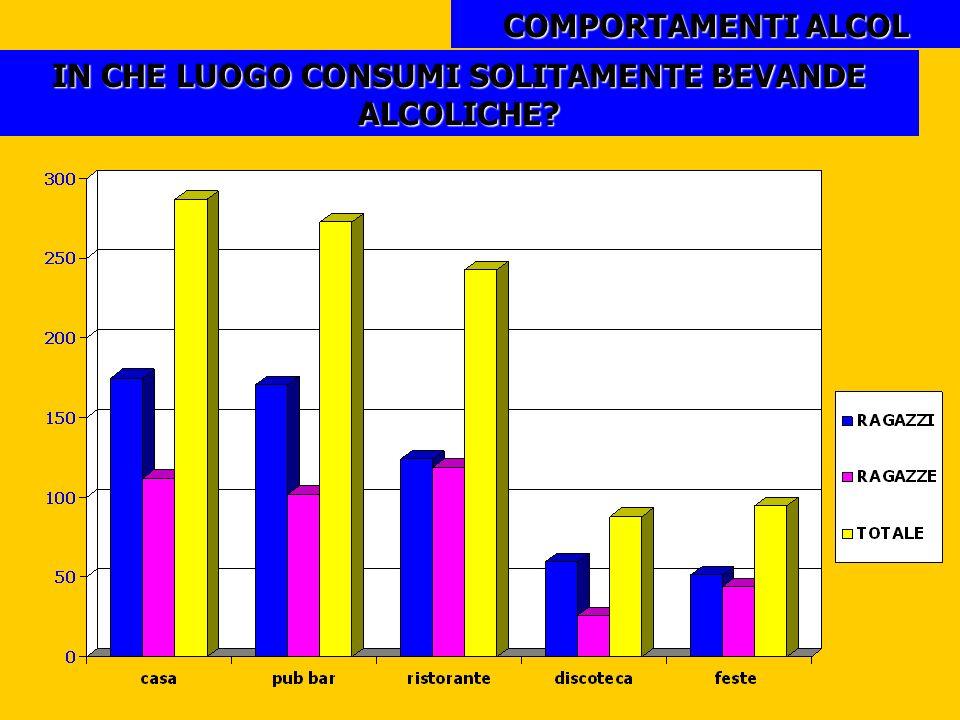 COMPORTAMENTI ALCOL IN CHE LUOGO CONSUMI SOLITAMENTE BEVANDE ALCOLICHE?