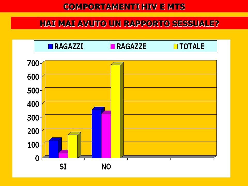 COMPORTAMENTI HIV E MTS HAI MAI AVUTO UN RAPPORTO SESSUALE?