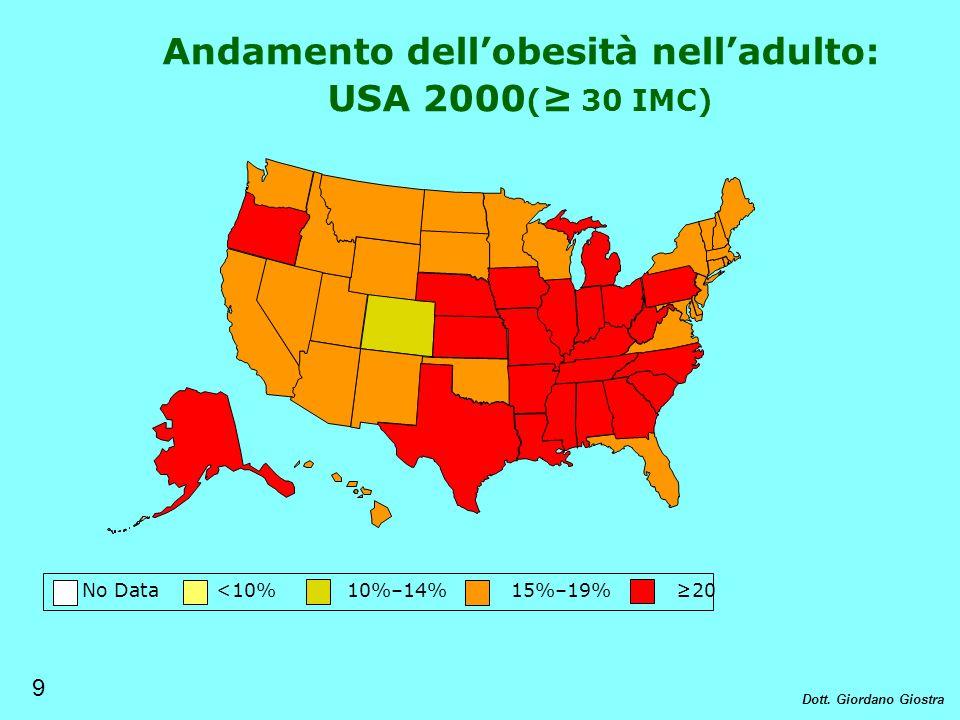No Data <10% 10%–14% 15%–19% 20 Andamento dellobesità nelladulto: USA 2000 ( 30 IMC) 9 Dott. Giordano Giostra