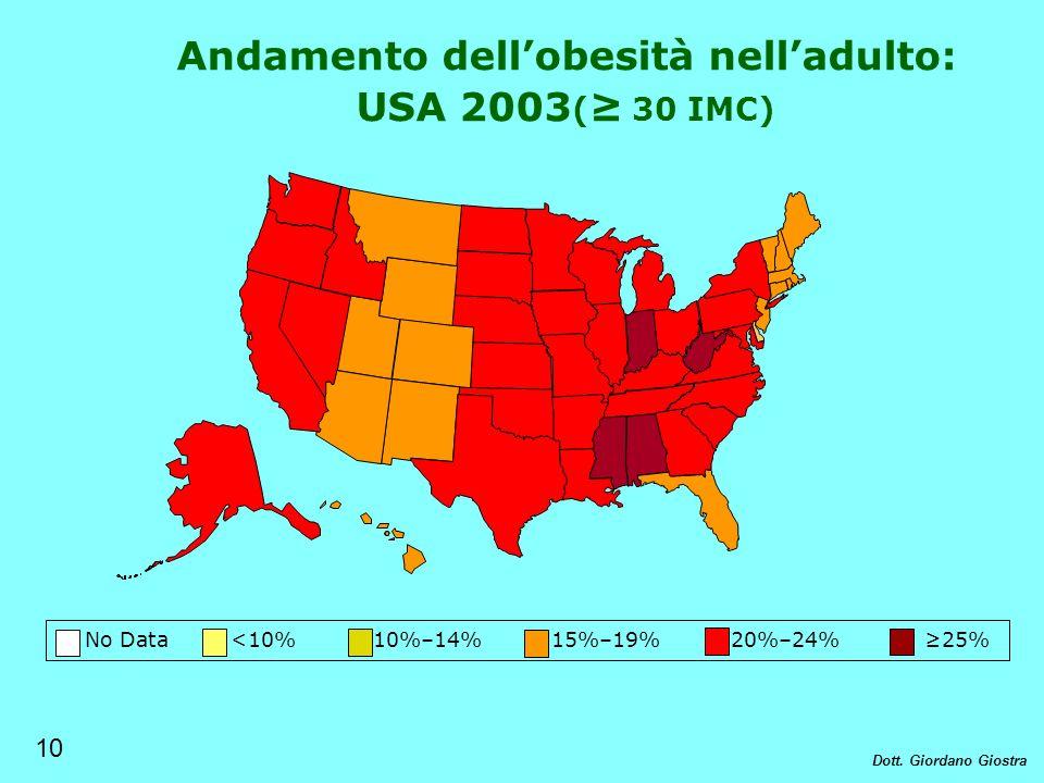 No Data <10% 10%–14% 15%–19% 20%–24% 25% Andamento dellobesità nelladulto: USA 2003 ( 30 IMC) 10 Dott. Giordano Giostra