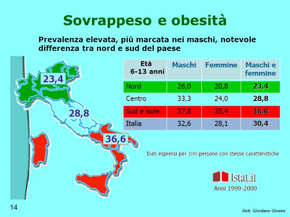 Prevalenza elevata, più marcata nei maschi, notevole differenza tra nord e sud del paese Età 6-13 anni Sovrappeso e obesità 14 Dott. Giordano Giostra