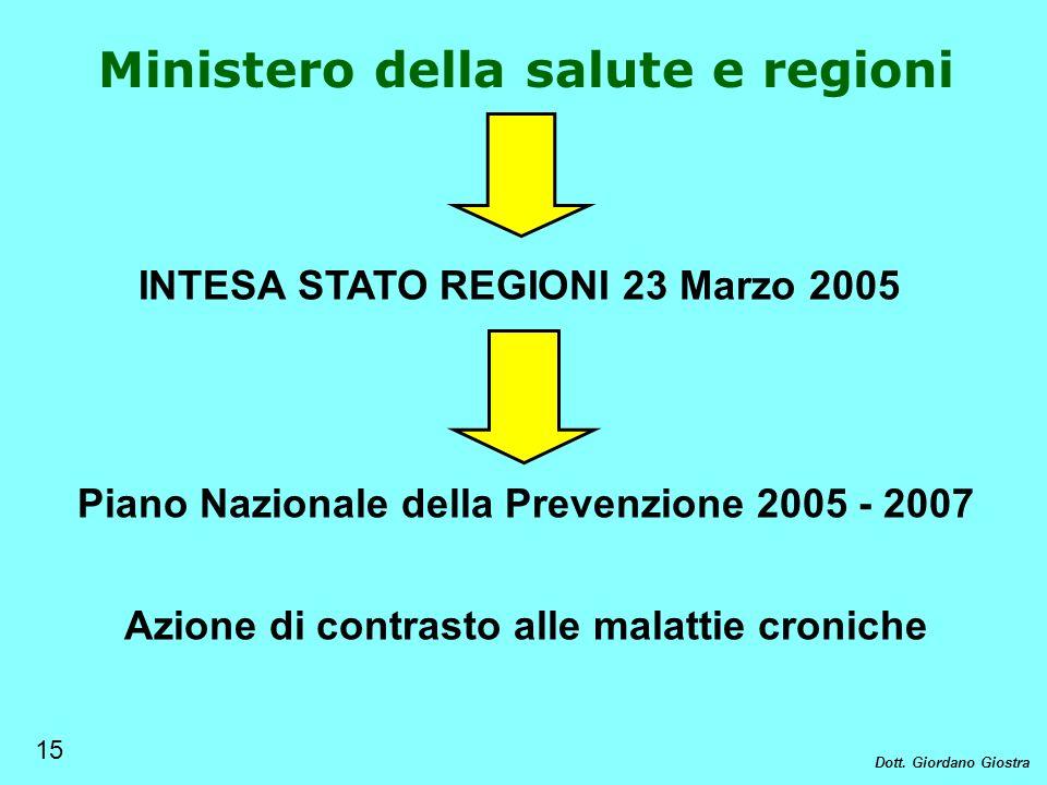 Ministero della salute e regioni INTESA STATO REGIONI 23 Marzo 2005 Azione di contrasto alle malattie croniche Piano Nazionale della Prevenzione 2005
