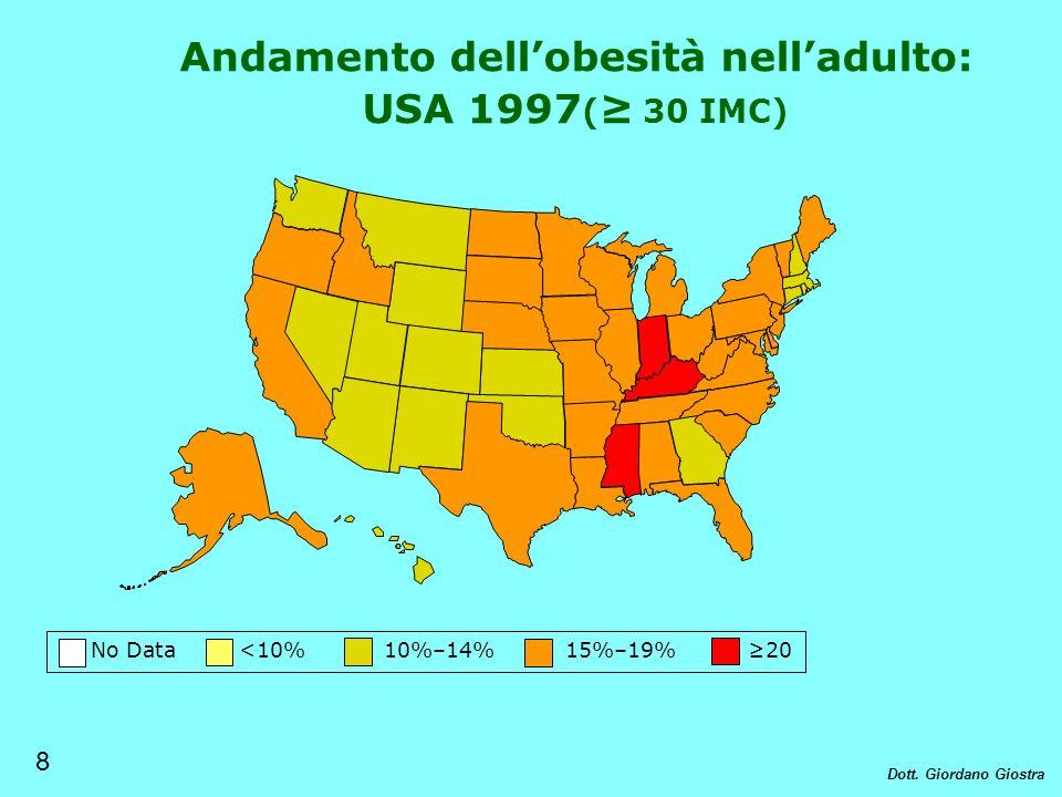 No Data <10% 10%–14% 15%–19% 20 Andamento dellobesità nelladulto: USA 1997 ( 30 IMC) 8 Dott. Giordano Giostra