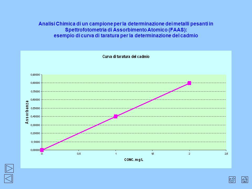 Analisi Chimica di un campione per la determinazione dei metalli pesanti in Spettrofotometria di Assorbimento Atomico (FAAS): esempio di curva di tara