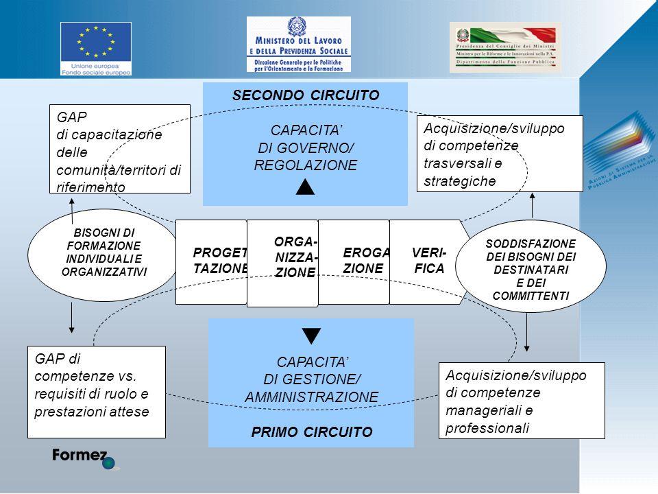 GAP di capacitazione delle comunità/territori di riferimento SECONDO CIRCUITO CAPACITA DI GOVERNO/ REGOLAZIONE Acquisizione/sviluppo di competenze trasversali e strategiche BISOGNI DI FORMAZIONE INDIVIDUALI E ORGANIZZATIVI PROGET- TAZIONE ORGA- NIZZA- ZIONE EROGA ZIONE VERI- FICA SODDISFAZIONE DEI BISOGNI DEI DESTINATARI E DEI COMMITTENTI CAPACITA DI GESTIONE/ AMMINISTRAZIONE PRIMO CIRCUITO Acquisizione/sviluppo di competenze manageriali e professionali GAP di competenze vs.