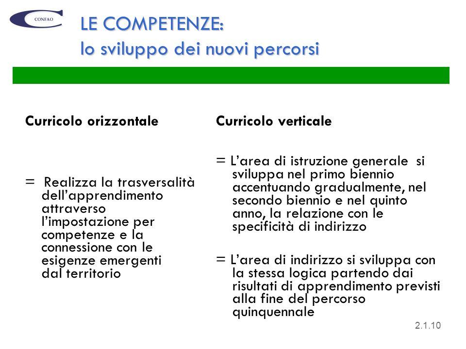 10 LE COMPETENZE: lo sviluppo dei nuovi percorsi Curricolo orizzontale = Realizza la trasversalità dellapprendimento attraverso limpostazione per comp