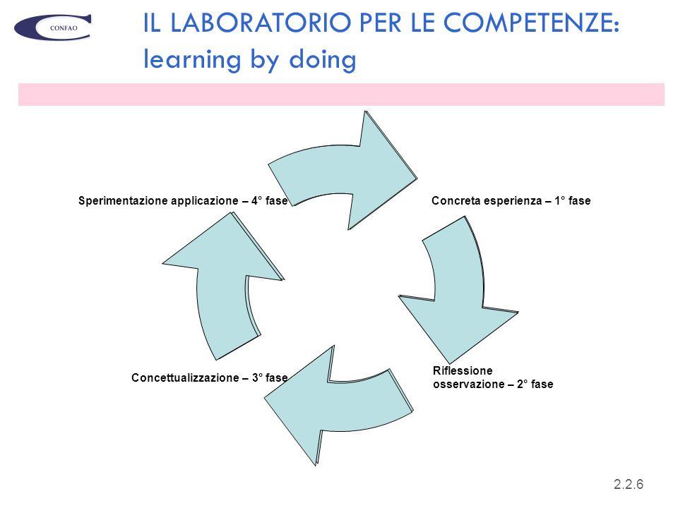 18 Concreta esperienza – 1° fase Riflessione osservazione – 2° fase Concettualizzazione – 3° fase Sperimentazione applicazione – 4° fase IL LABORATORI