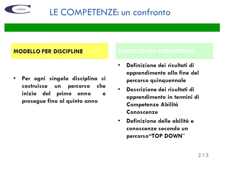 4 LE COMPETENZE: I risultati di apprendimento QUINTO ANNO SECONDO BIENNIO PRIMO BIENNIO 2.1.4