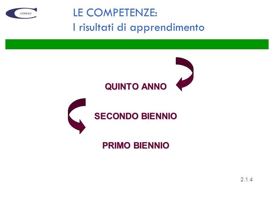 5 I LIVELLI DI RIFERIMENTO DELLEQF 17654238 LICENZA BIENNIO QUALIFICA DIPLOMA Sc.