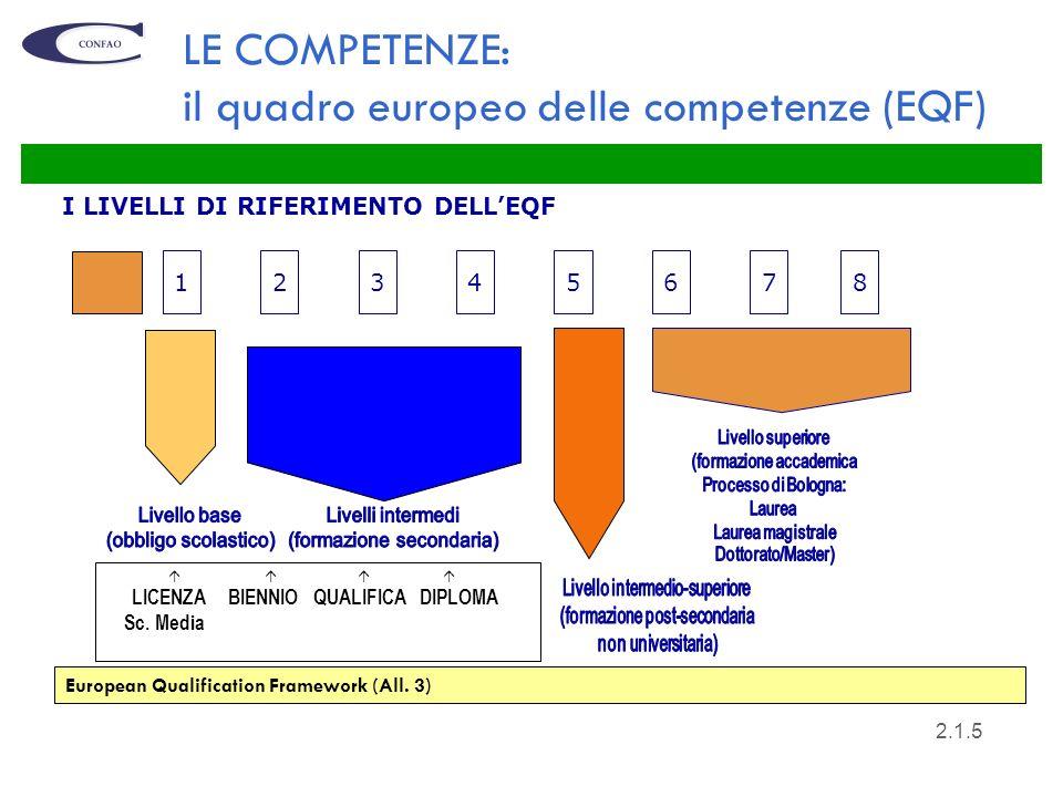 5 I LIVELLI DI RIFERIMENTO DELLEQF 17654238 LICENZA BIENNIO QUALIFICA DIPLOMA Sc. Media LE COMPETENZE: il quadro europeo delle competenze (EQF) Europe