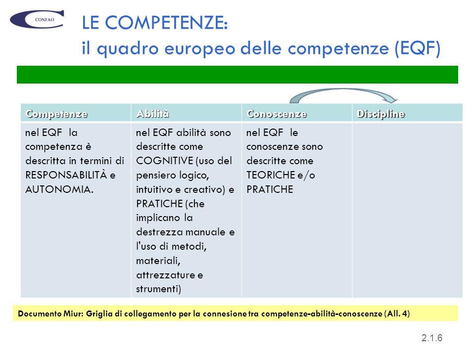 6 LE COMPETENZE: il quadro europeo delle competenze (EQF) CompetenzeAbilitàConoscenzeDiscipline nel EQF la competenza è descritta in termini di RESPON