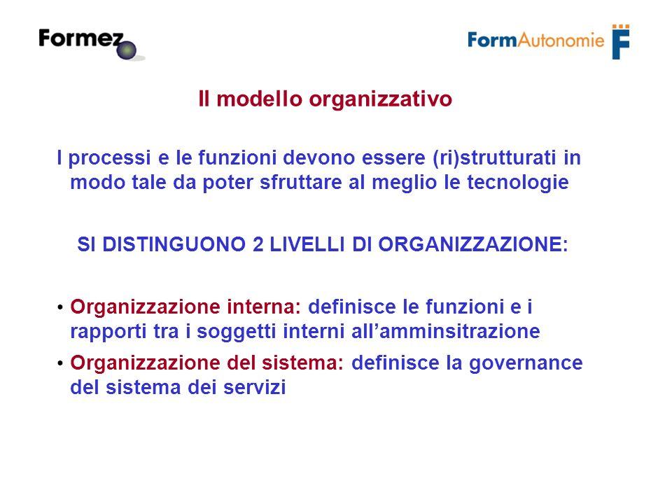 Il modello organizzativo I processi e le funzioni devono essere (ri)strutturati in modo tale da poter sfruttare al meglio le tecnologie SI DISTINGUONO 2 LIVELLI DI ORGANIZZAZIONE: Organizzazione interna: definisce le funzioni e i rapporti tra i soggetti interni allamminsitrazione Organizzazione del sistema: definisce la governance del sistema dei servizi