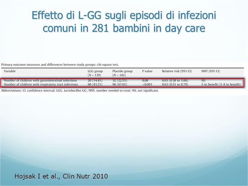 Effetto di L-GG sugli episodi di infezioni comuni in 281 bambini in day care Hojsak I et al., Clin Nutr 2010