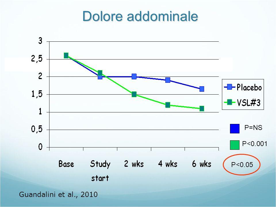 Dolore addominale P<0.001 P=NS P<0.05 Guandalini et al., 2010