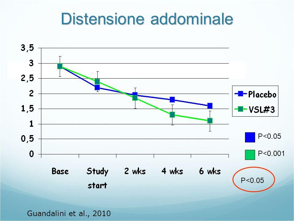 Distensione addominale P<0.001 P<0.05 Guandalini et al., 2010